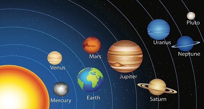 Indian Astrology- Zodiac and Solar System