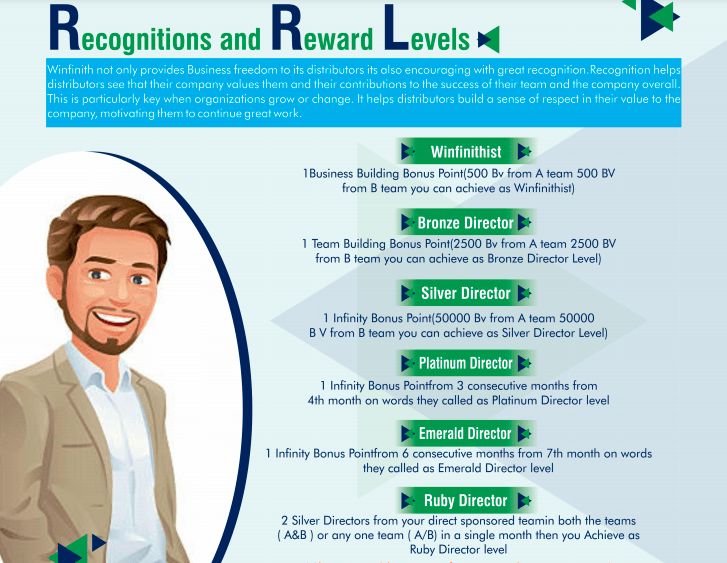 Recognitions and Reward Levels